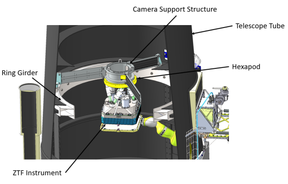 Image of the camera support structure with the instrument and hexapod. The structure is comprised of three raked vanes anchored at the top face of the ring girder and tied together at the circular central hub.