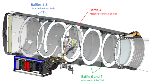 ZTF telescope tube baffling layout consists of 7 concentric baffles that off-axis scattered (e.g. moon) light cannot reach the primary mirror without scattering at least twice from blackened surfaces.
