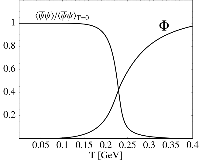 Left: scaled chiral condensate and Polyakov loop