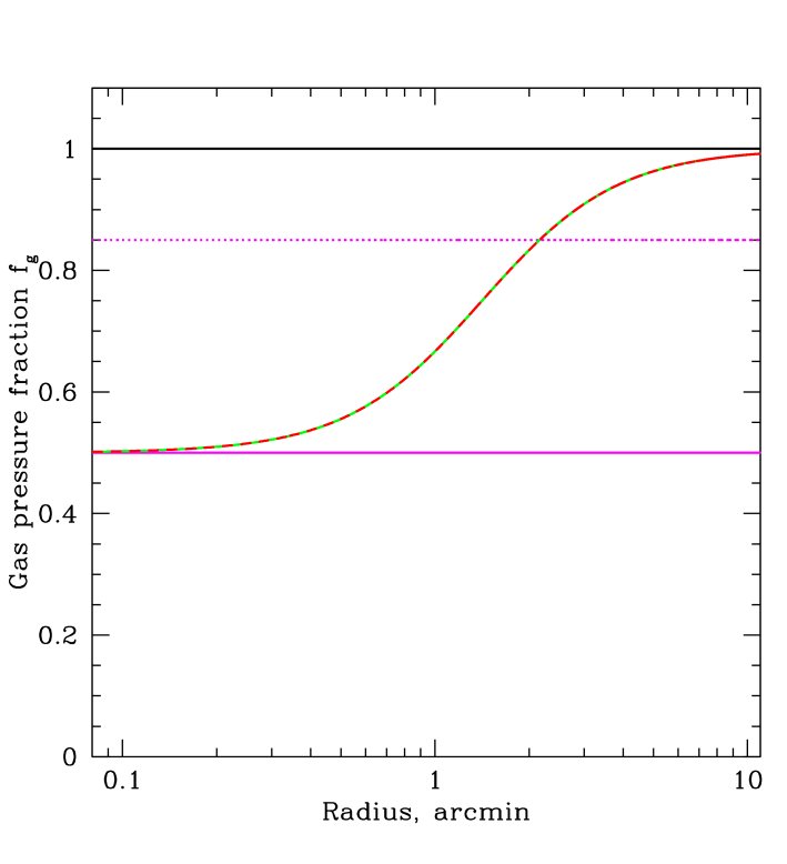 Various model dependences of the thermal gas fraction