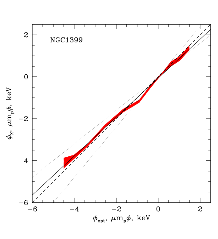 Potential derived from X-ray data plotted versus the potential derived from optical data for M87 and NGC 1399 (red shaded areas). The thick solid line is a formal linear fit
