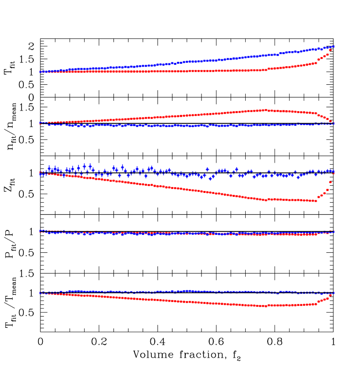 'Biases' in a two-temperature plasma versus volume fraction of the hotter component. Fake Chandra spectra representing a mixture of