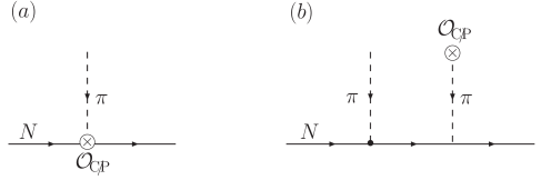 Two classes of diagrams contributing to the CP-odd pion-nucleon coupling constant.