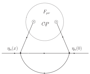 A leading contribution to the neutron EDM within QCD sum rules. Sensitivity to the