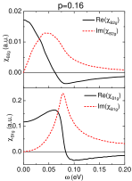 The Raman susceptibility in the