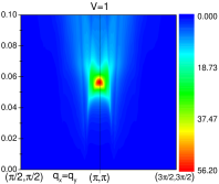 Amplitude of the Imaginary part of the spin susceptibility