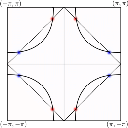 a) Amplitude of the superconducting gap in the first Brillouin zone. The superconducting gap is centered on the hot-spots. b) Amplitude of the Imaginary part of the spin susceptibility