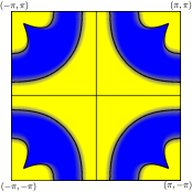 (Color online) a) Schematic representation of the hole-doped Fermi surface (solid line) in first Brillouin zone of the square lattice. The angle