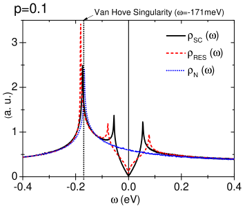 Dependence of the RES (solid line), SU(2) envelop (dotted line) and SC gap (dashed line) on the FS as a function of left panel) the