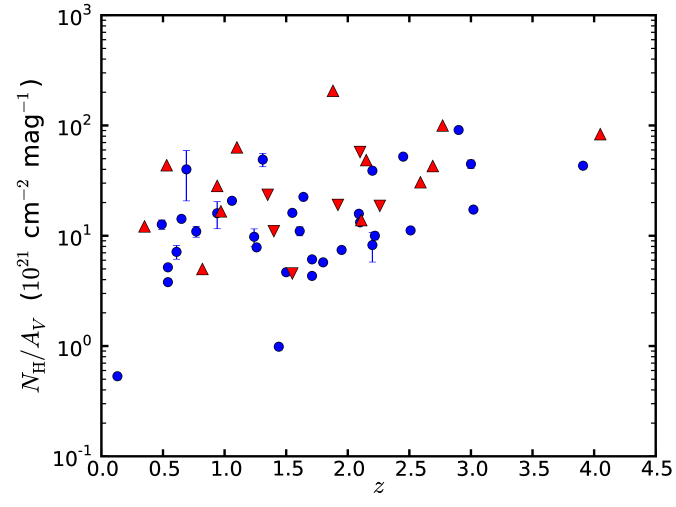 ratio versus redshift. A lack of low hydrogen-equivalent column densities at high redshifts mimics an increase of