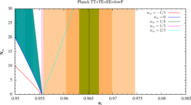 Plots for Planck (TT,TE,EE+lowP) data with the same colour coding as Fig. 1.