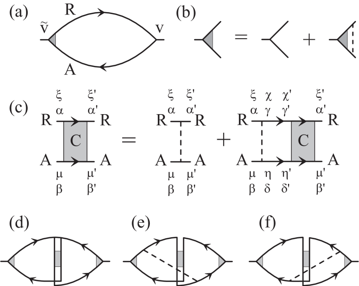 (a) Diagram for the Drude conductivity with (b) the vertex correction. (c) Bethe-Salpeter equation for the Cooperon propagator with valley indices