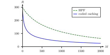 Memory-rate tradeoff under Netflix file popularities for the baseline HPF scheme (dashed green line) and the proposed grouped coded caching scheme (solid blue line). The number of users is