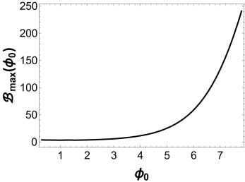 The curve corresponds to the upper bound for the initial condition