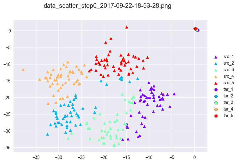 Approximate Brenier method for clustering: initialization