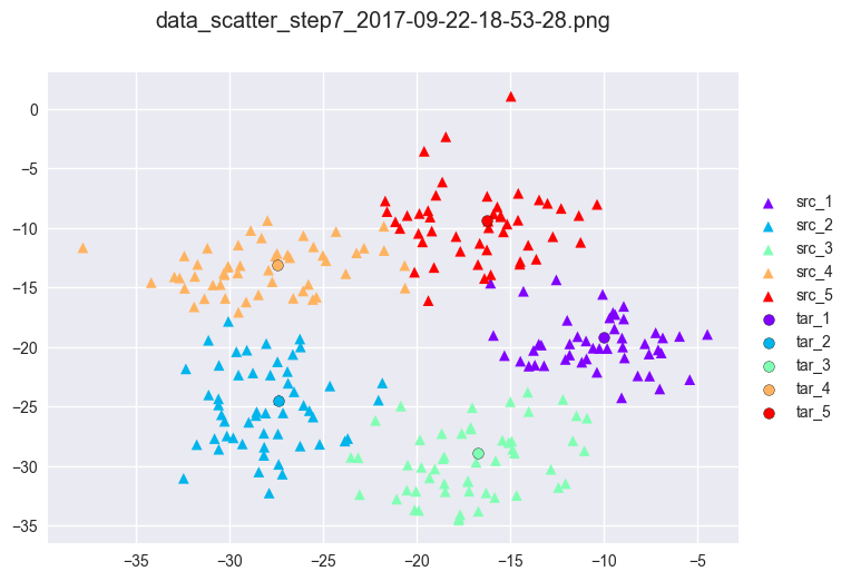 Approximate Brenier method for clustering: step 1 to 10