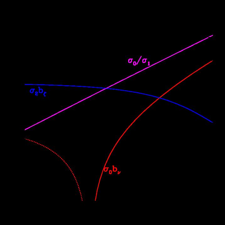 Bias parameters