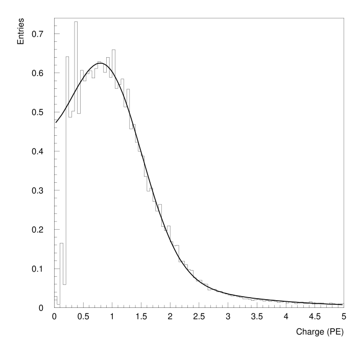 Single-PE charge response function of the PMTs. The distribution is fitted to a Gaussian plus an exponential and is normalized to unit area. The 0.2 PE threshold is clearly visible.