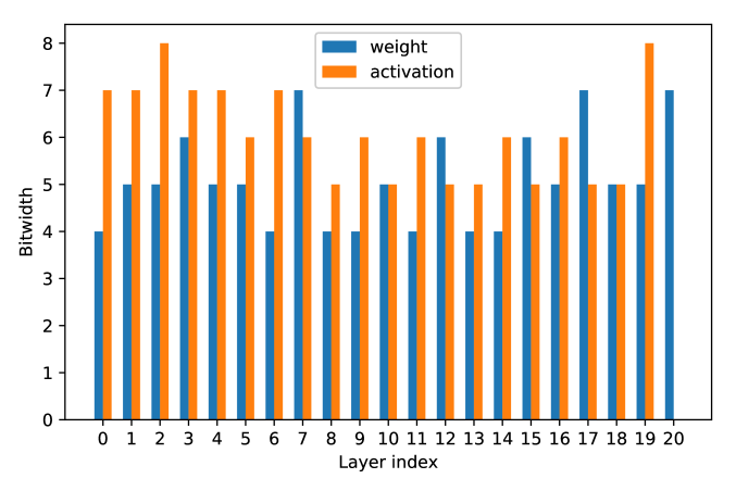 Bit-width for ResNet18 on ImageNet with DJPQ scheme