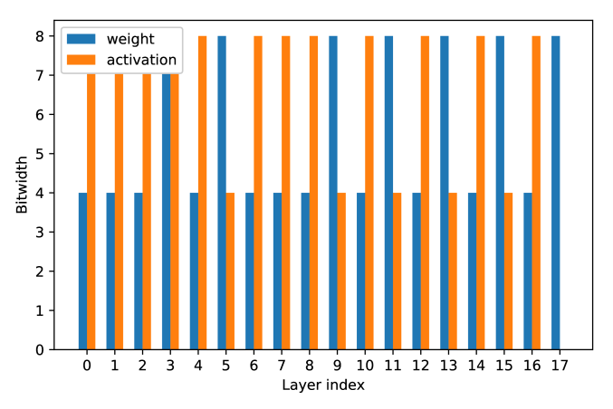 bit-width for ResNet18 on ImageNet. Bits are restricted to power of 2.
