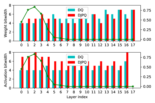 Comparison of bit-width distributions of DQ and DJPQ for ResNet18 on ImageNet. The top figure plots the weight bit-width for each layer, while the bottom plots the corresponding activation bit-width. The green curve is the pruning ratio of DJPQ in each layer .