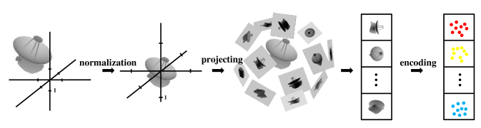 The flow chart of 3D shape representation using autoencoder. First, we conduct pose normalization for differences in translation and scale to each 3D model. Next, each 3D shape is represented by a set of depth-buffer images. Finally all the projections are used to train the autoencoder to acquire the code as a low-dimensional representation of the depth images, based on which to conduct 3D shape retrieval. In the last image, the colored dots indicate those features extracted from the corresponding depth images.