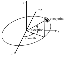 The illustration of how we get the projections of a 3D shape model