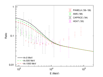 Left panel: total leptons (positrons plus electrons) spectrum for our best-fit CR parameters, with three choices of modulation potential. We also show the data from
