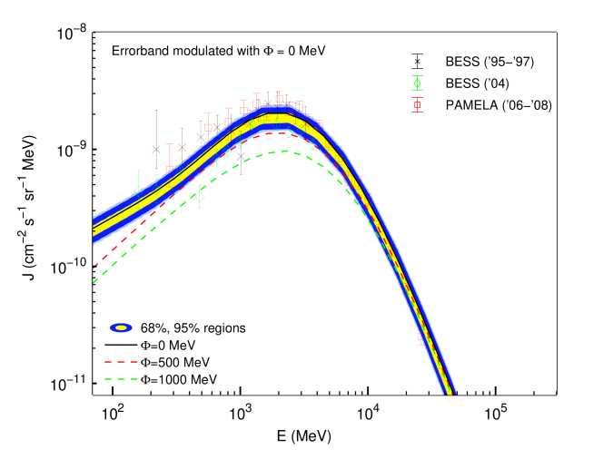 Antiproton spectrum for our best-fit CR parameters, with three different representative solar modulation potentials together with recent data. Note that the error band has not been modulated. The modulated curve for