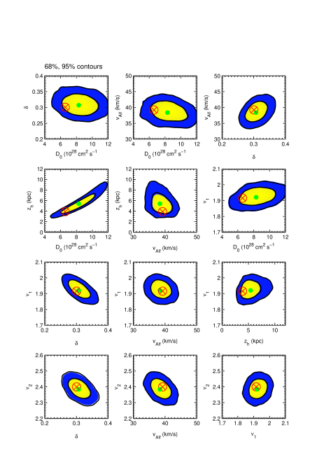 2D marginalized posterior probability distributions for some parameter combinations. The yellow and blue regions enclose 68 and 95% probability, respectively. The encircled red cross is the best fit, the filled green dot the posterior mean.