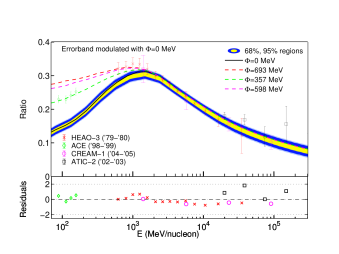 B/C ratio for our best fit parameters (dashed curves). Each of the dashed curves has been modulated with the best-fit potential from our global fits, with value given in the legend. We also plot the fitted datasets, each with error bars enlarged by the best-fit value of our scaling parameters,