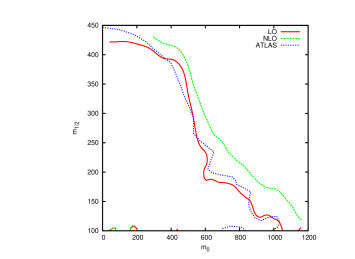 Comparison of our exclusion curves with the ATLAS exclusion curves
