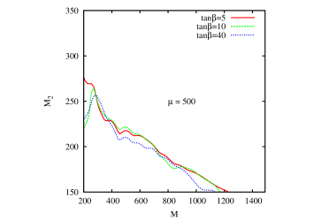 Exclusion curves for Case-C (sbottom lightest scenario). The x-axis refers to the mass of