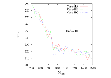 Comparison of exclusion curves from three high-scale non-universal scenarios. All cases agree with each other within statistical uncertainties.