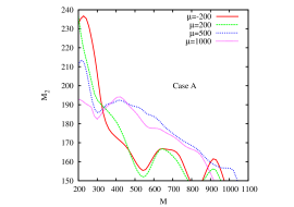 The dependence of the exclusion curves on different values of