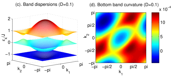 (color online) (a), (c) and (e): Band dispersions of the hardcore boson in the presence of the flux as shown in Fig.