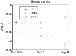 (color online) Energy per site for