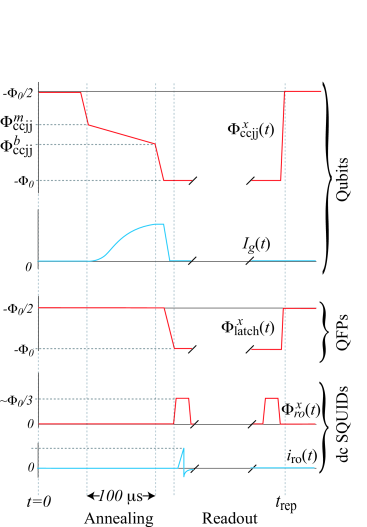 (Color online) Depiction of the measurement wave form sequence. Only time-dependent biases have been shown. All qubits are subjected to common