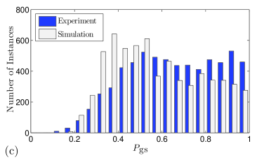 (Color online) Histograms of the experimentally observed and the simulated probability of finding the system in the ground state