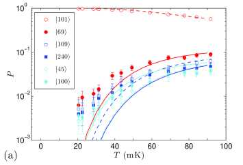 (Color online) Experimental (symbols) and simulated (curves) probabilities of finding the system in low energy states. (a) Example A. (b) Example B. (c) Example C. Solid (dashed) curves have been color-coded to match filled (hollow) symbols.