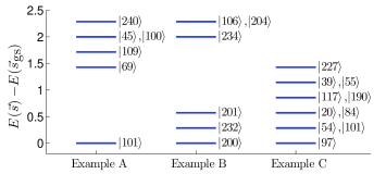 (Color online) Evaluation of the dimensionless objective function