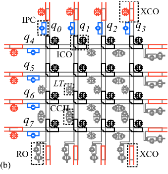 (Color online) Device schematic. (a) A single CCJJ rf SQUID with the two time-dependent biases relevant for this study. The flux bias