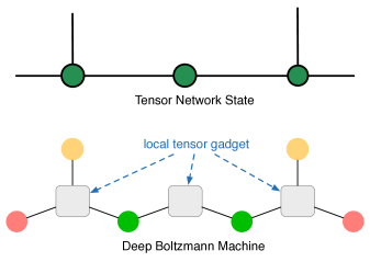 Visible (hidden) neurons play the role of physical (bond) indices, respectively. Port neuron represents either the bond index for the next step of tensor contraction or the physical index if there is no further contraction. The grey box stands for the local tensor gadget
