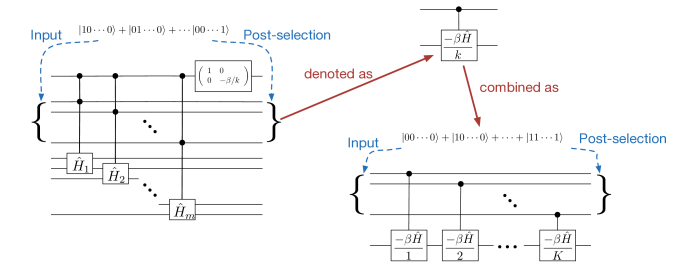 Construction of pseudo quantum circuit where each elementary gate represents a linear but non-unitary operation which can be described through multiplication of a local tensor. The left diagram represents construction of the pseudo-gate controlled-