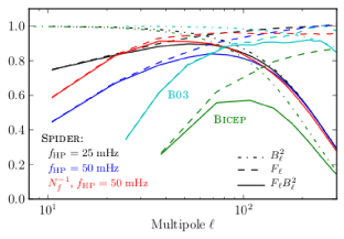 An estimate of the filter transfer function