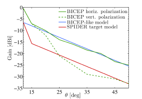 Polarized sidelobe profiles measured at 150GHz in