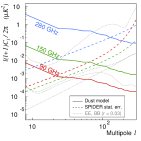 A multipole-by-multipole comparison of the levels of statistical noise at each frequency in Table