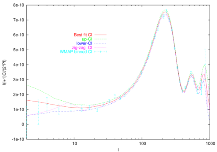 Power spectra used to the test the uncertainties in the cosmological paramters assumed in this work. The bes-fit power spectrum given by the WMAP team is plotted (solid red line) together with the power spectrum estimated by the WMAP team (cyan points and error bars). Three addional models are used: the so-called 'upper-limit' and 'lower-limit' power spectra are constructed from the best-fit model by adding or subtracting