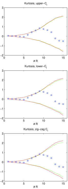 Modification of the acceptance interval of the kurtosis at the 1% significance level, due to the uncertainties in the power spectrum estimation. The 1% significance band obtained with the best-fit model is plotted (green line) together with the one obtained with the 'upper-limit' power spectrum (upper panel, red line), the 'lower-limit' power spectrum (middle panel, red line) and the 'zig-zag' power spectrum (lower panel, red line).
