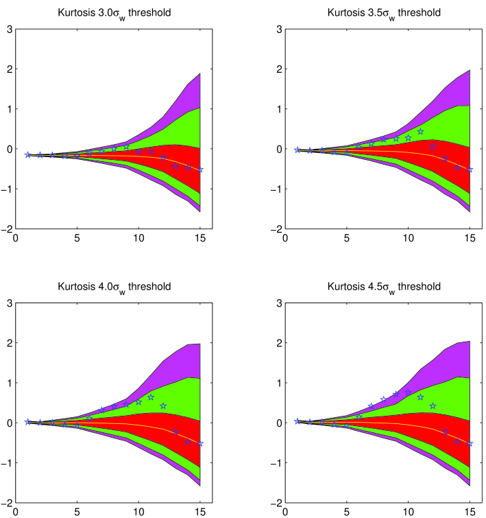 Kurtosis values for different thresholds of the wavelet coefficients. From left to right and top to bottom, only thoses pixels below